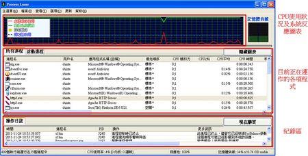 Process Lasso工作主畫面-系統反應性呈現